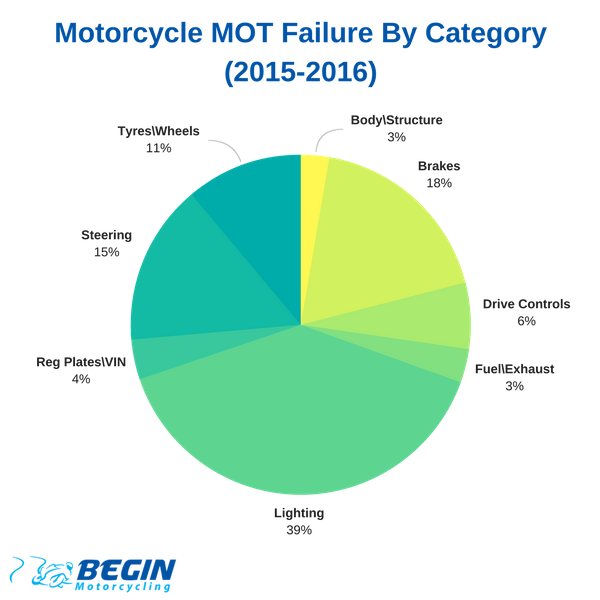 Motorcycle MOT Failure By Category